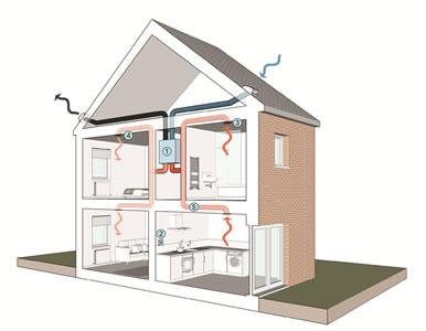 MVHR House Ventilation